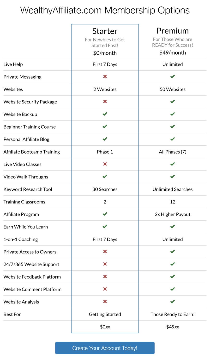 premium vs starter affiliate