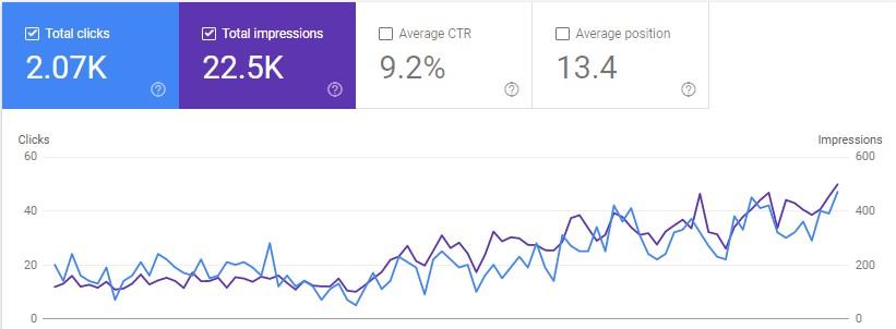 google search console rezultati, posjetitelji na blogu