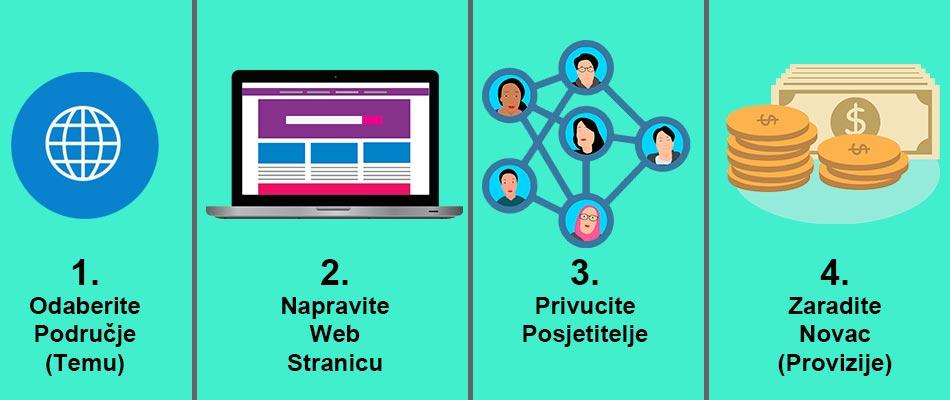 kako zaraditi na internetu sa blogom