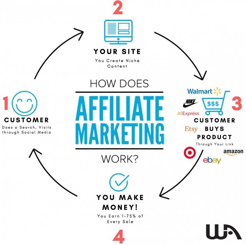 kako funkcionira affiliate marketing